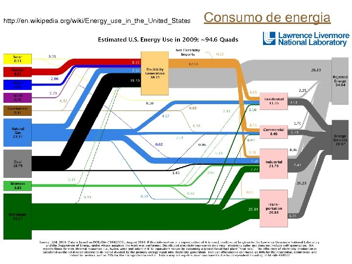 http: //en. wikipedia. org/wiki/Energy_use_in_the_United_States Consumo de energia