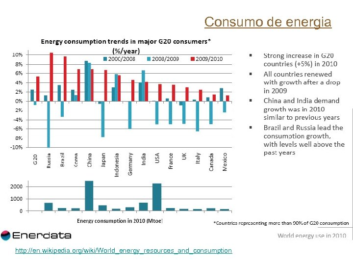 Consumo de energia http: //en. wikipedia. org/wiki/World_energy_resources_and_consumption