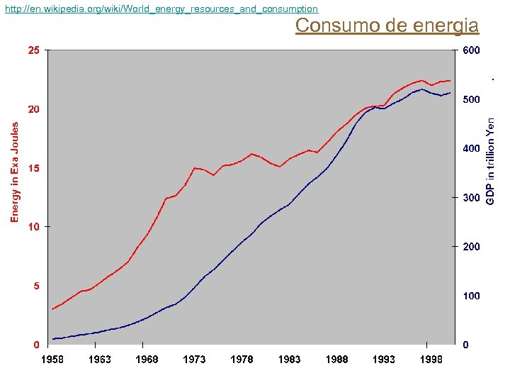 http: //en. wikipedia. org/wiki/World_energy_resources_and_consumption Consumo de energia