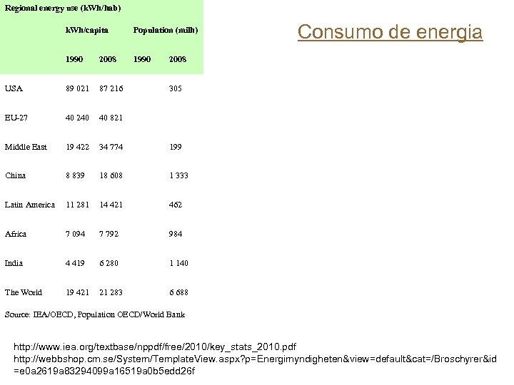 Regional energy use (k. Wh/hab) k. Wh/capita Population (milh) 1990 2008 1990 USA 89