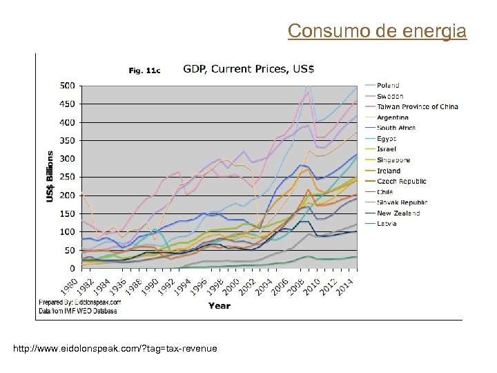 Consumo de energia http: //www. eidolonspeak. com/? tag=tax-revenue