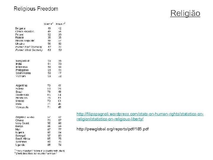 Religião http: //filipspagnoli. wordpress. com/stats-on-human-rights/statistics-onreligion/statistics-on-religious-liberty/ http: //pewglobal. org/reports/pdf/185. pdf