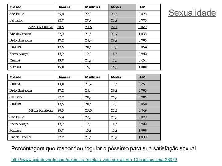 Cidade Homens Mulheres Média H/M São Paulo 25, 4 29, 1 27, 3 0,
