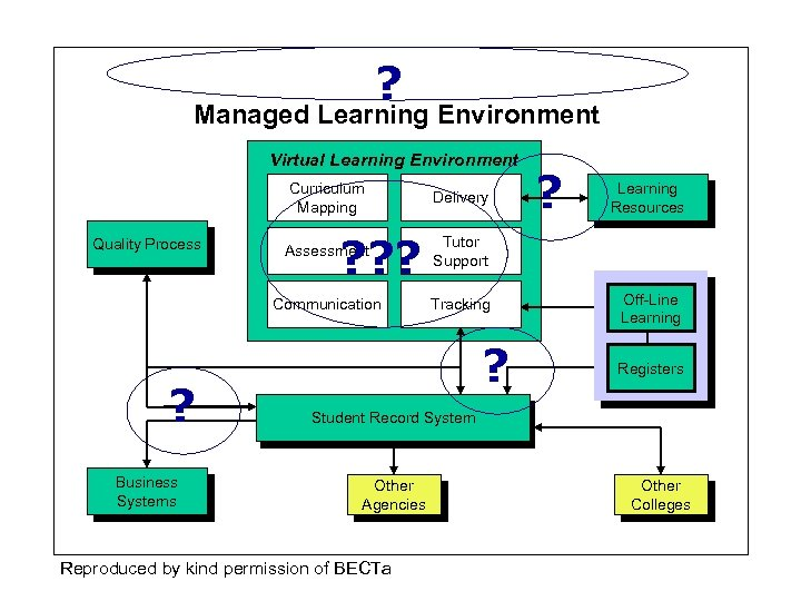 ? Managed Learning Environment Virtual Learning Environment Curriculum Mapping ? ? ? Delivery ?