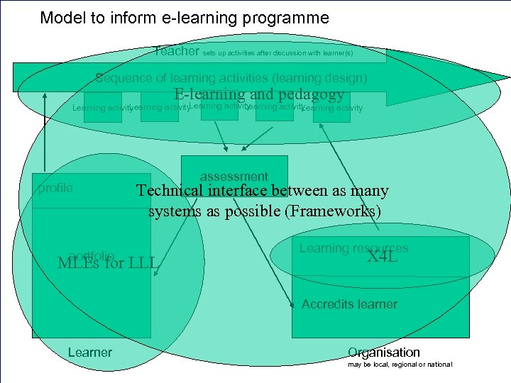 E-learning programme Model to inform e-learning programme Teacher sets up activities after discussion with