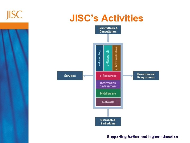 JISC's Activities Supporting further and higher education