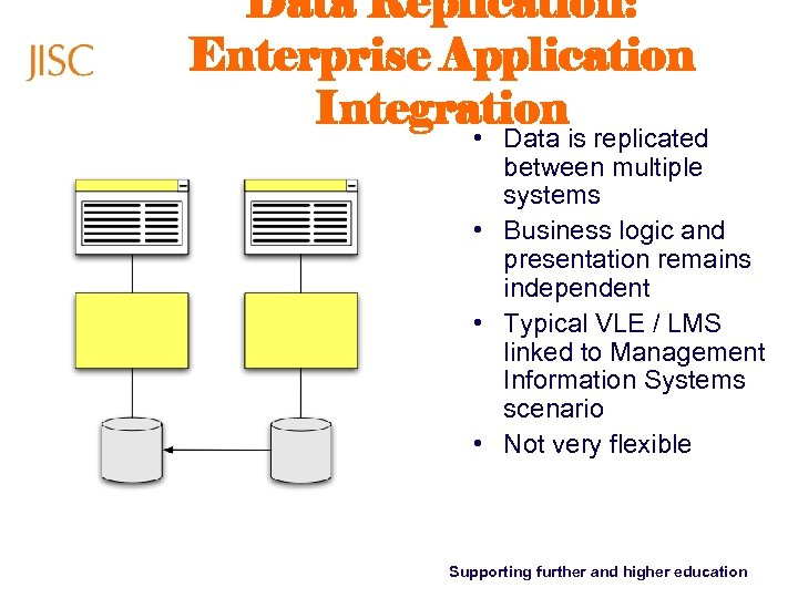 Data Replication: Enterprise Application Integration • Data is replicated between multiple systems • Business
