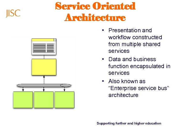 Service Oriented Architecture • Presentation and workflow constructed from multiple shared services • Data