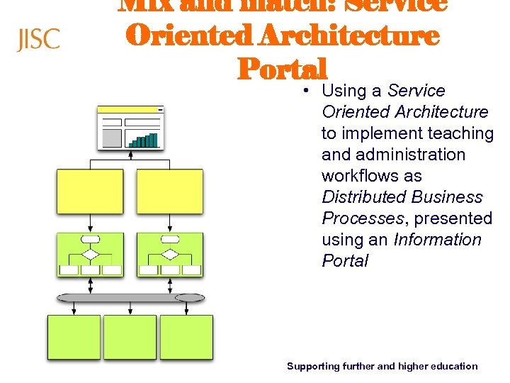 Mix and match: Service Oriented Architecture Portal • Using a Service Oriented Architecture to