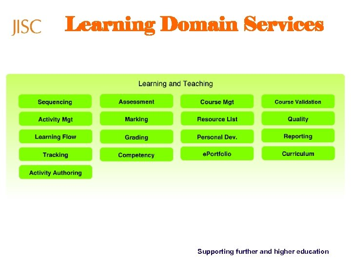 Learning Domain Services Supporting further and higher education