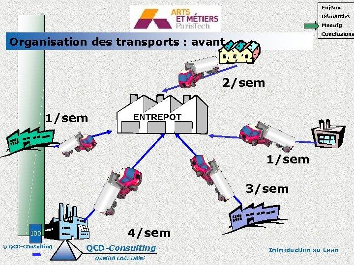 Enjeux Démarche Manufg Conclusions Organisation des transports : avant 2/sem 1/sem ENTREPOT 1/sem 3/sem