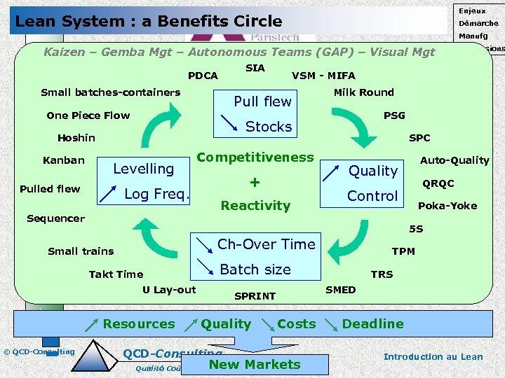Enjeux Lean System : a Benefits Circle Démarche Manufg Kaizen – Gemba Mgt –