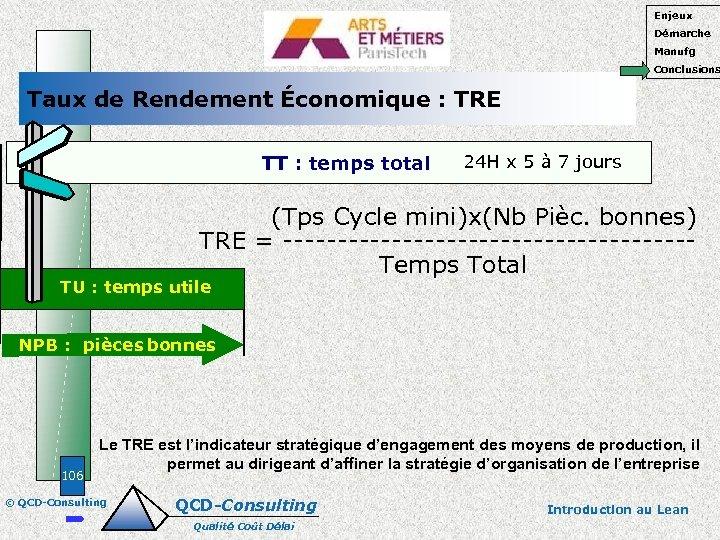 Enjeux Démarche Manufg Conclusions Taux de Rendement Économique : TRE TT : temps total