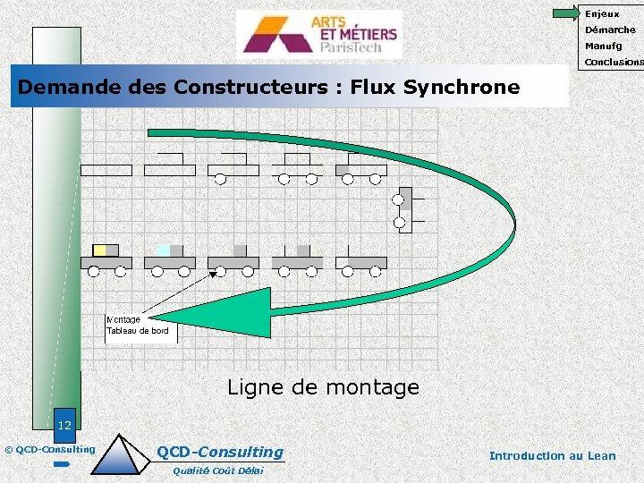Enjeux Démarche Manufg Conclusions Demande des Constructeurs : Flux Synchrone Ligne de montage 12