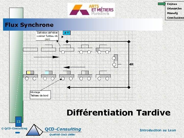 Enjeux Démarche Manufg Conclusions Flux Synchrone Différentiation Tardive 13 © QCD-Consulting Qualité Coût Délai