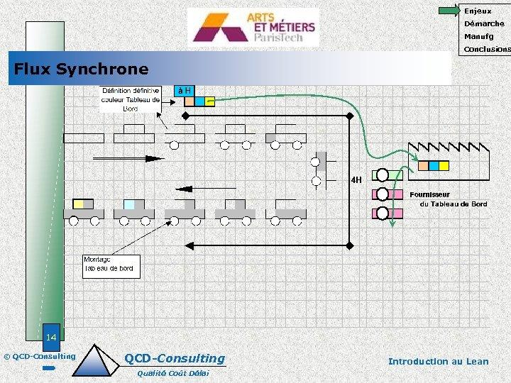 Enjeux Démarche Manufg Conclusions Flux Synchrone 14 © QCD-Consulting Qualité Coût Délai Introduction au