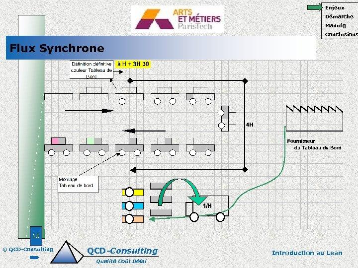 Enjeux Démarche Manufg Conclusions Flux Synchrone 15 © QCD-Consulting Qualité Coût Délai Introduction au