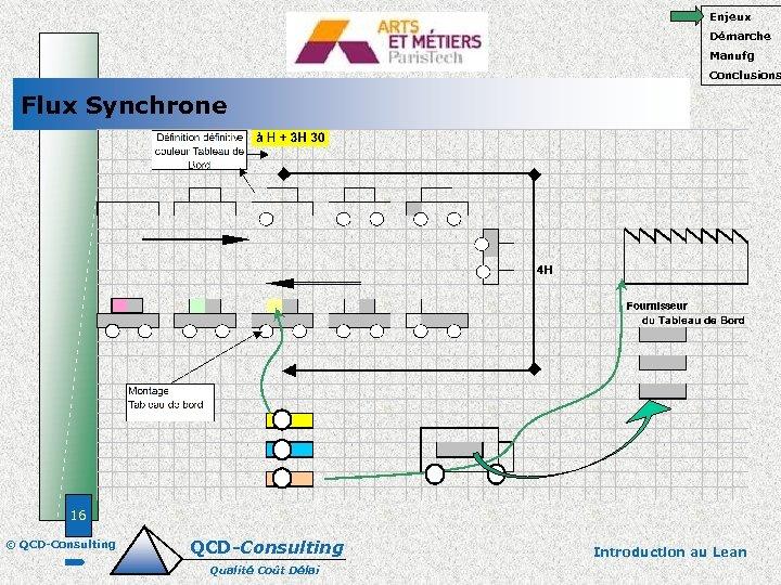 Enjeux Démarche Manufg Conclusions Flux Synchrone 16 © QCD-Consulting Qualité Coût Délai Introduction au