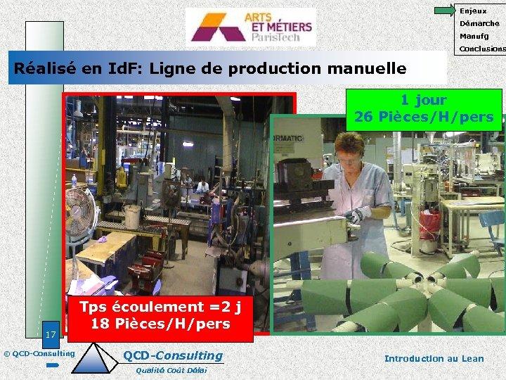 Enjeux Démarche Manufg Conclusions Réalisé en Id. F: Ligne de production manuelle 1 jour