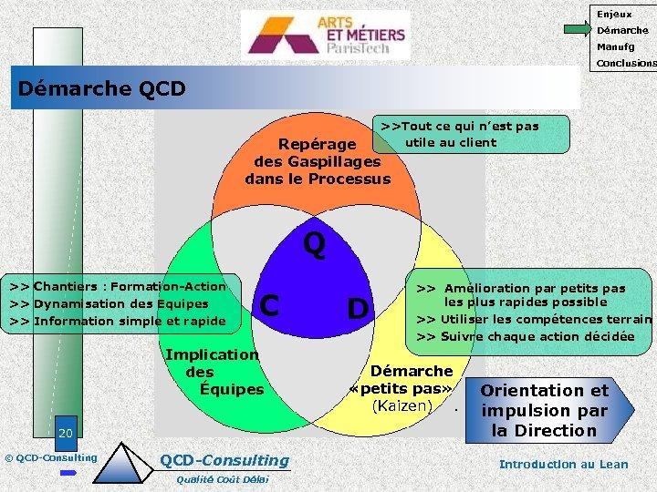 Enjeux Démarche Manufg Conclusions Démarche QCD >>Tout ce qui n'est pas utile au client