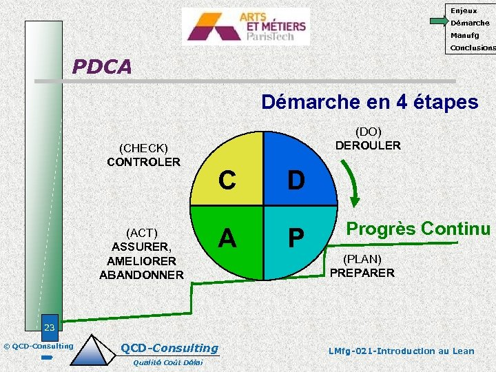 Enjeux Démarche Manufg Conclusions PDCA Démarche en 4 étapes (CHECK) CONTROLER (ACT) ASSURER, AMELIORER