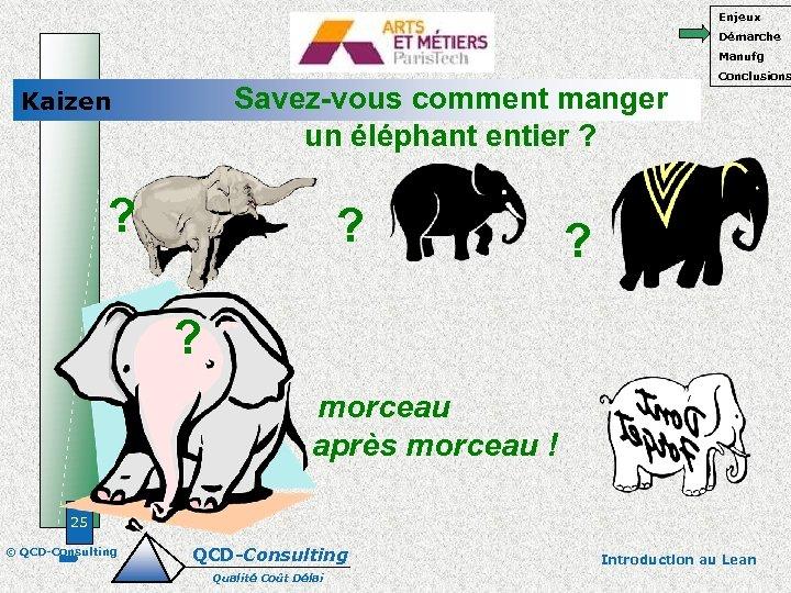 Enjeux Démarche Manufg Savez-vous comment manger un éléphant entier ? Kaizen ? ? Conclusions
