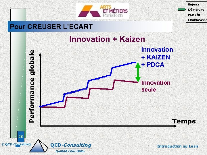 Enjeux Démarche Manufg Conclusions Pour CREUSER L'ECART Innovation + Kaizen Performance globale Innovation +