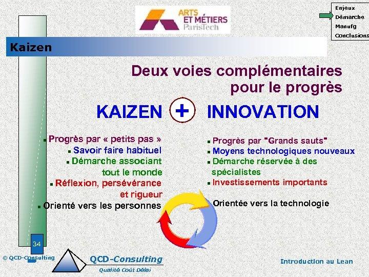 Enjeux Démarche Manufg Conclusions Kaizen Deux voies complémentaires pour le progrès KAIZEN Progrès par