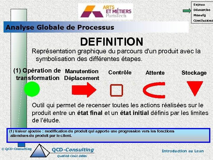 Enjeux Démarche Manufg Conclusions Analyse Globale de Processus DEFINITION Représentation graphique du parcours d'un