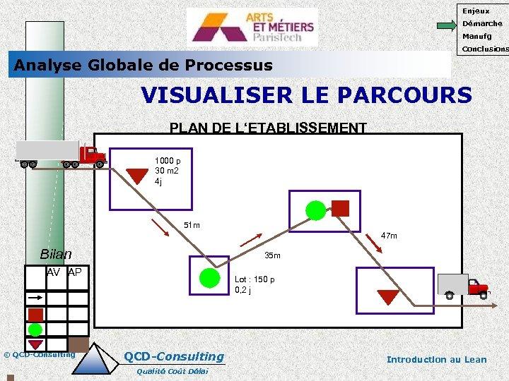 Enjeux Démarche Manufg Conclusions Analyse Globale de Processus VISUALISER LE PARCOURS PLAN DE L'ETABLISSEMENT