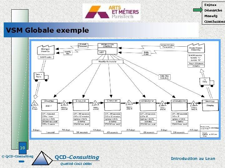 Enjeux Démarche Manufg Conclusions VSM Globale exemple 39 © QCD-Consulting Qualité Coût Délai Introduction