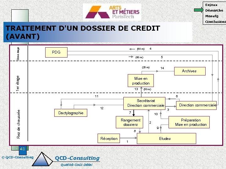 Enjeux Démarche Manufg Conclusions 2ème étage TRAITEMENT D'UN DOSSIER DE CREDIT (AVANT) 4 (60