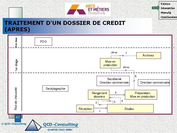 Enjeux Démarche Manufg Conclusions 2ème étage TRAITEMENT D'UN DOSSIER DE CREDIT (APRES) PDG 1