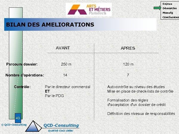 Enjeux Démarche Manufg Conclusions BILAN DES AMELIORATIONS AVANT Parcours dossier: 250 m Nombre d'opérations: