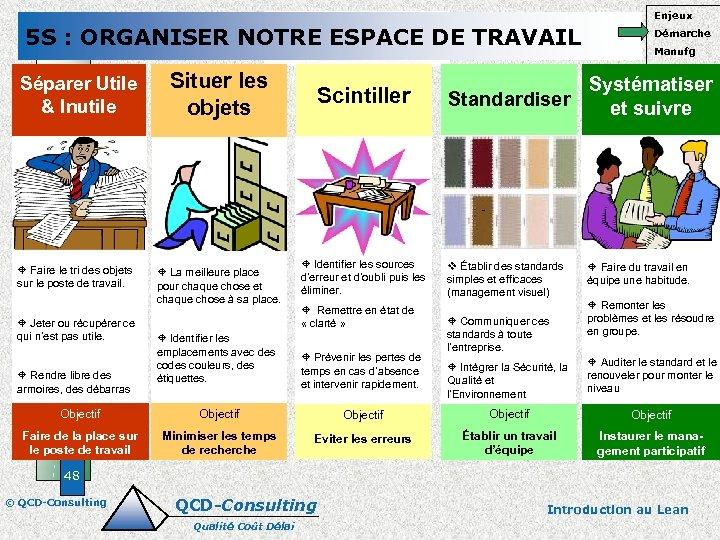 Enjeux 5 S : ORGANISER NOTRE ESPACE DE TRAVAIL Séparer Utile & Inutile ±