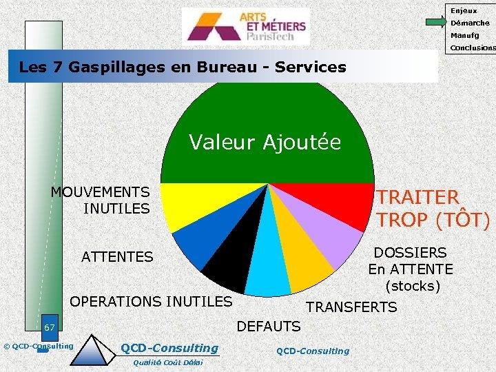 Enjeux Démarche Manufg Conclusions Les 7 Gaspillages en Bureau - Services Valeur Ajoutée MOUVEMENTS