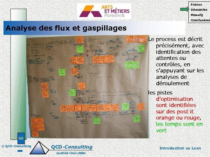 Enjeux Démarche Manufg Conclusions Analyse des flux et gaspillages Le process est décrit précisément,