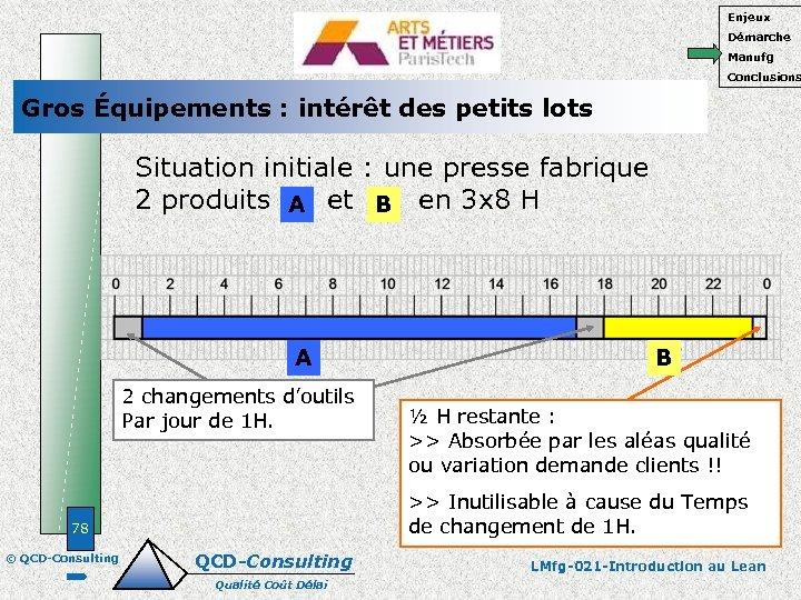 Enjeux Démarche Manufg Conclusions Gros Équipements : intérêt des petits lots Situation initiale :