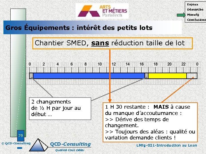 Enjeux Démarche Manufg Conclusions Gros Équipements : intérêt des petits lots Chantier SMED, sans