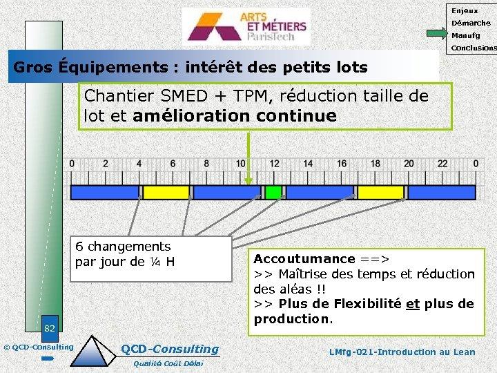 Enjeux Démarche Manufg Conclusions Gros Équipements : intérêt des petits lots Chantier SMED +