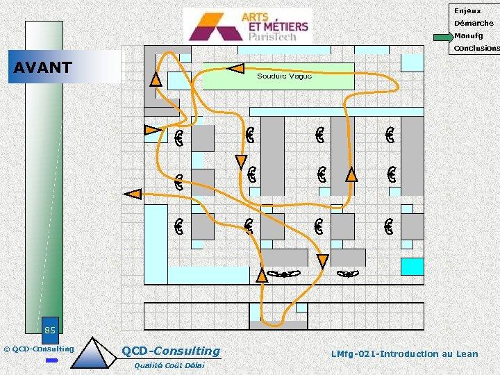 Enjeux Démarche Manufg Conclusions AVANT 85 © QCD-Consulting Qualité Coût Délai LMfg-021 -Introduction au