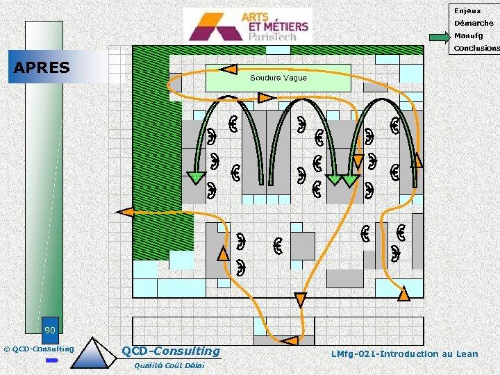 Enjeux Démarche Manufg Conclusions APRES 90 © QCD-Consulting Qualité Coût Délai LMfg-021 -Introduction au