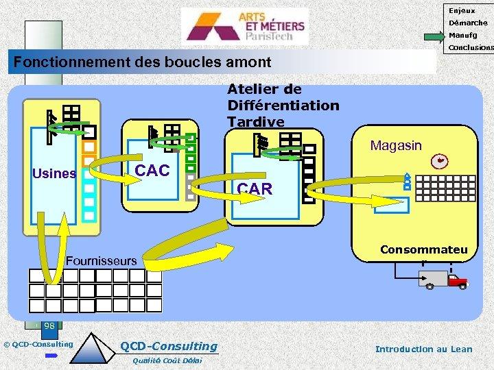 Enjeux Démarche Manufg Conclusions Fonctionnement des boucles amont Atelier de Différentiation Tardive CAC Magasin
