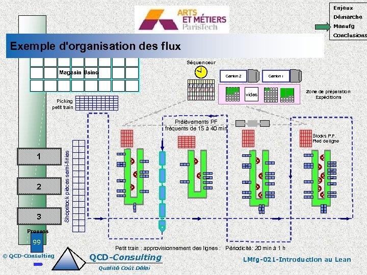 Enjeux Démarche Manufg Conclusions Exemple d'organisation des flux Séquenceur Magasin Usine Camion 2 Camion