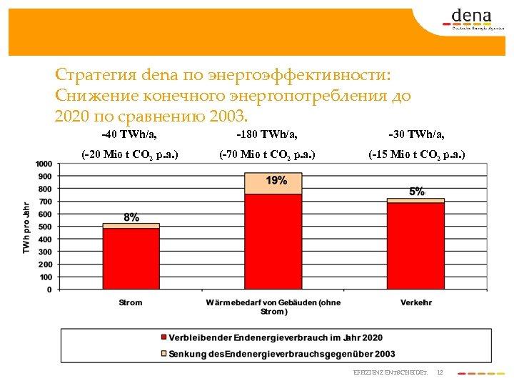 Стратегия dena по энергоэффективности: Снижение конечного энергопотребления до 2020 по сравнению 2003. -40 TWh/a,