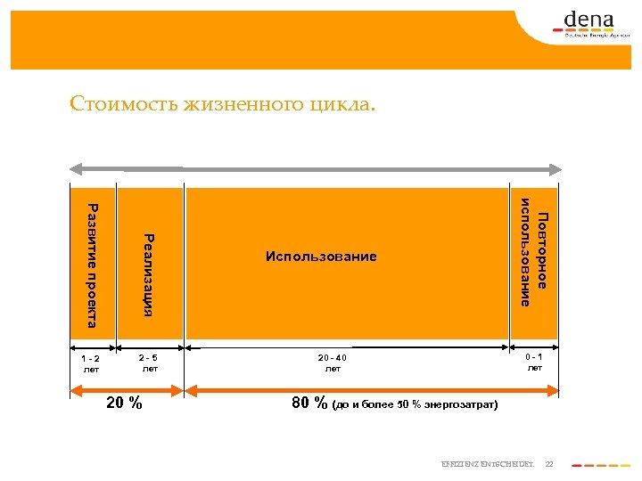 Стоимость жизненного цикла. 2 -5 лет 20 % Повторное использование Реализация Развитие проекта 1