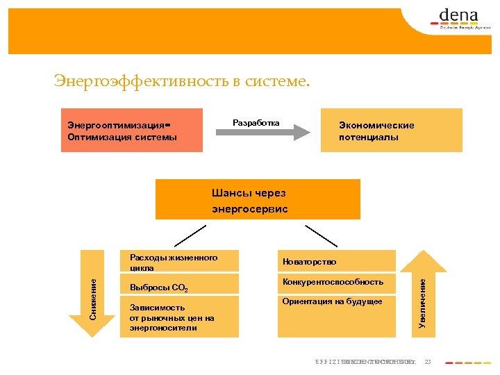 Энергоэффективность в системе. Разработка Энергооптимизация= Оптимизация системы Экономические потенциалы Шансы через энергосервис Выбросы CO