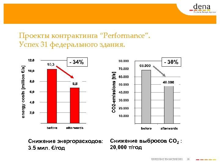 """Проекты контрактинга """"Performance"""". Успех 31 федерального здания. - 34% Снижение энергорасходов: 3. 5 мил."""