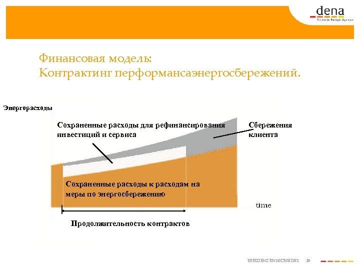 Финансовая модель: Контрактинг перформансаэнергосбережений. Энергорасходы Сохраненные расходы для рефинансирования инвестиций и сервиса Сбережения клиента