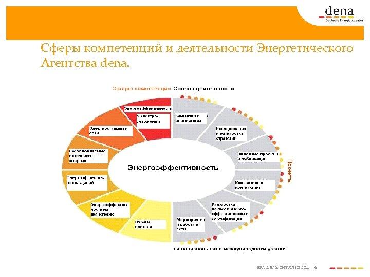 Сферы компетенций и деятельности Энергетического Агентства dena. EFFIZIENZ ENTSCHEIDET. 4